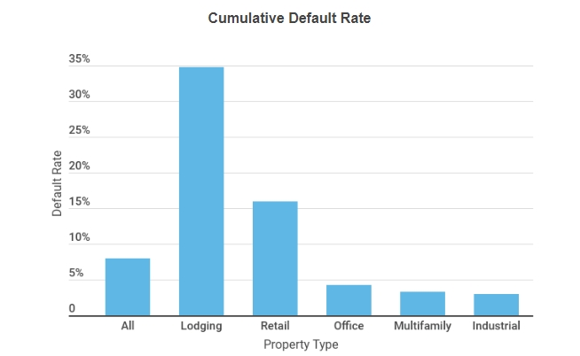 Cumulative Default Rate